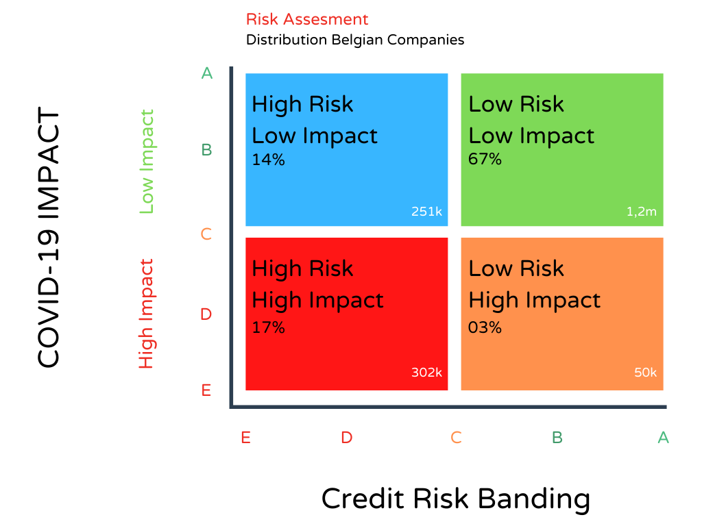 Get a better understanding of the impact of the corona crisis on your customer and supplier portfolio with a free COVID impact assessment from Creditsafe on Belgian companies.