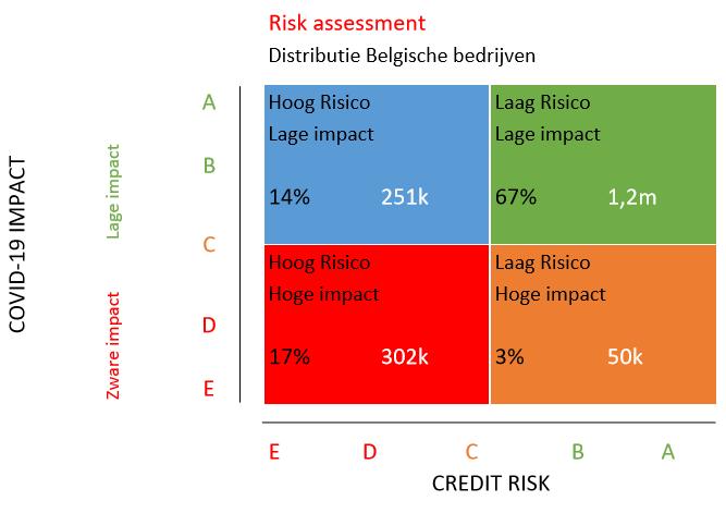 COVID-19 impact beoordeling
