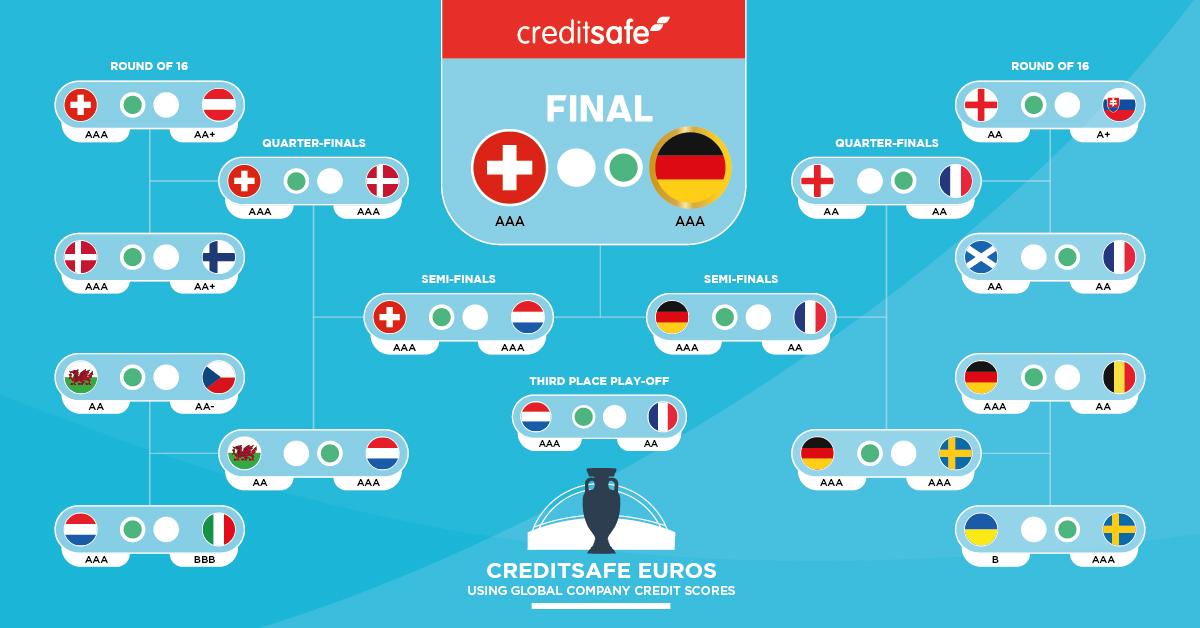 De finales: een originele voorspelling van wie het EK wint op basis van internationale bedrijfskredietdata