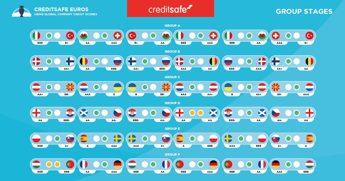 Groepsfase: een originele voorspelling van wie het EK wint op basis van internationale bedrijfskredietdata