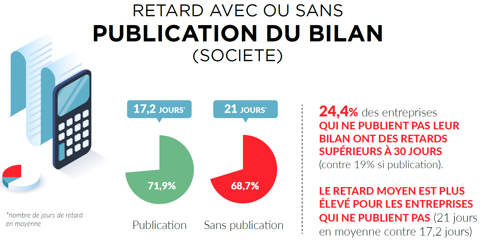 performance par publication de bilan t3