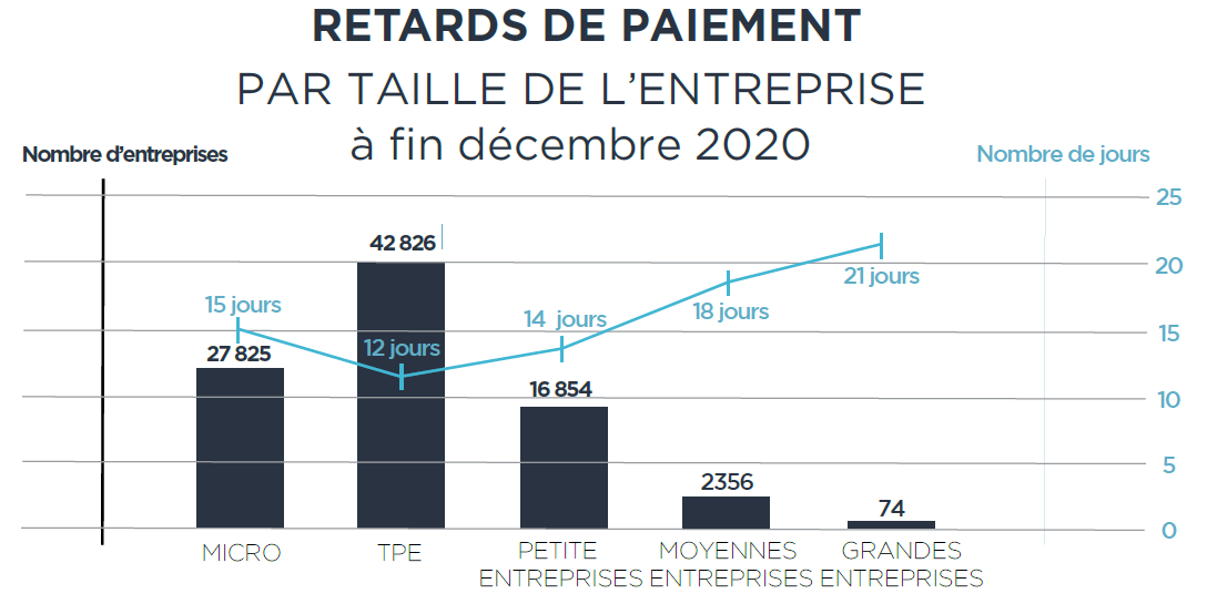 retards de paiement construction