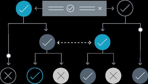 Door onze API te combineren met de Decision Engine, kunnen wij meer dan 200 unieke datavelden met bedrijfsinformatie aanbieden, die allemaal kunnen worden gebruikt om uw beslissingsbomen op te bouwen.