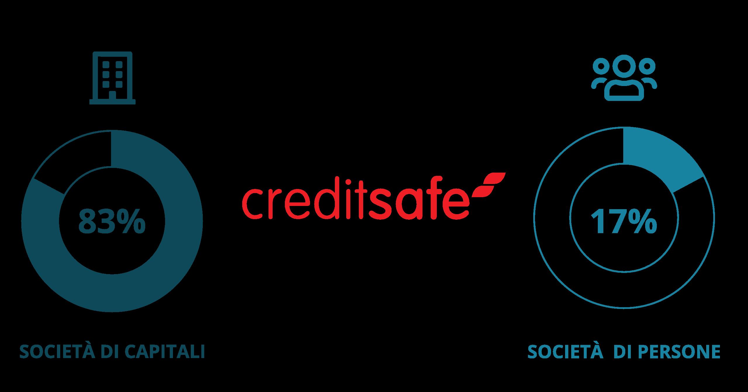 Creditsafe Italia