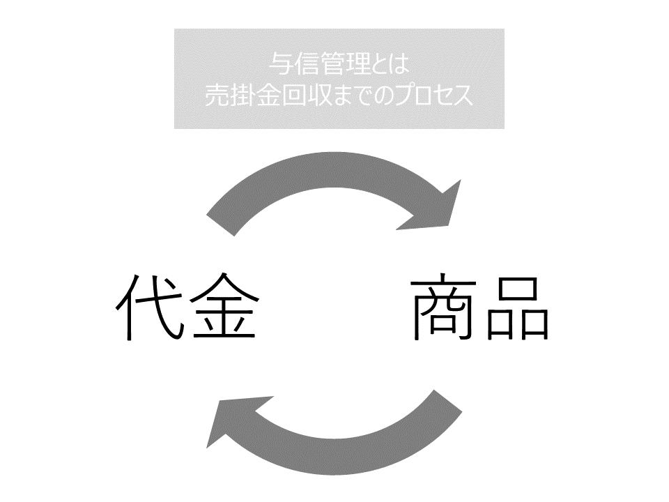 与信管理とは売掛を回収するまでのプロセス