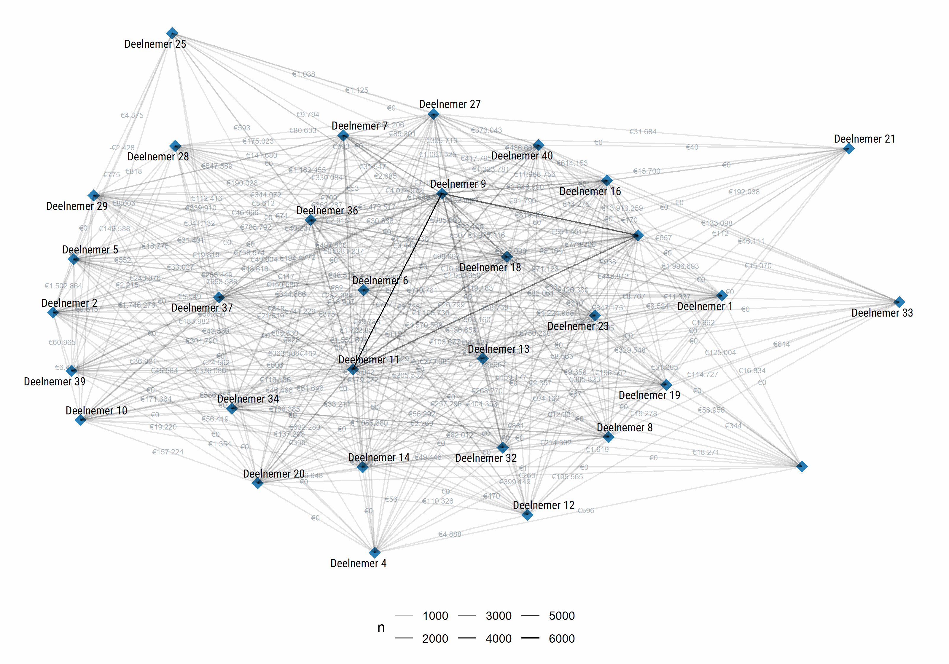 Bouw Informatie Platform netwerk