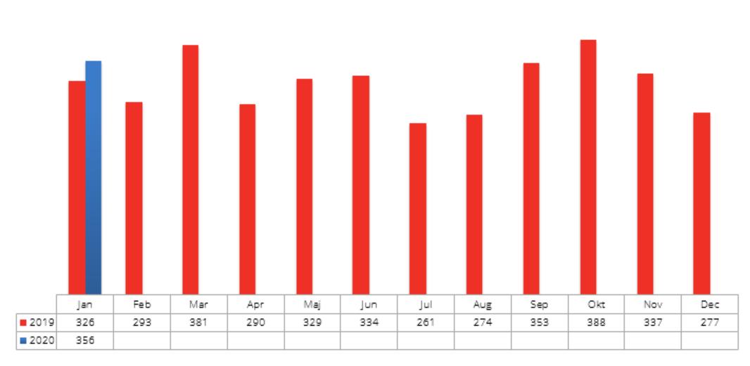 Konkursstatistikk