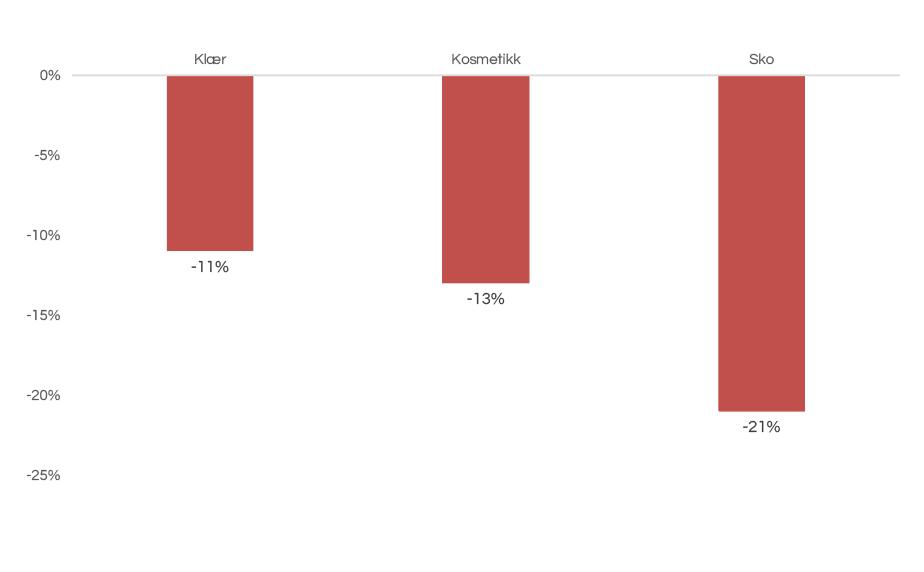 Bransjer som har blitt hardt rammet av pandemien (jan-aug 2020 vs jan-aug 2019)