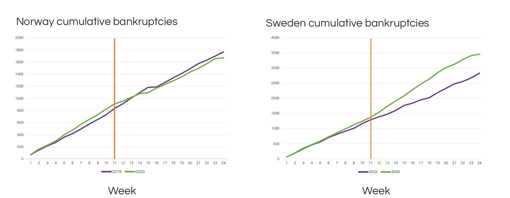 Skillnaden Norge & Sverige