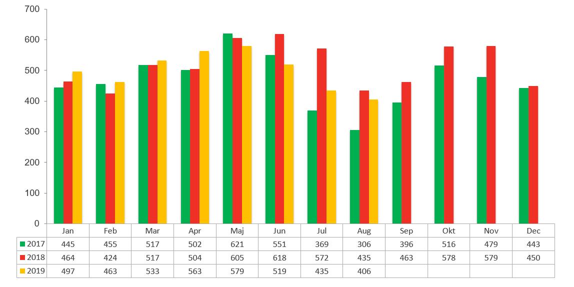 Konkursstatistik augusti 2019