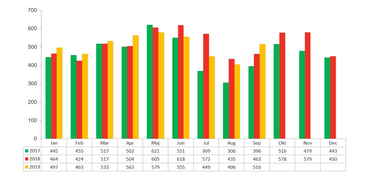 Konkursstatistik september 2019