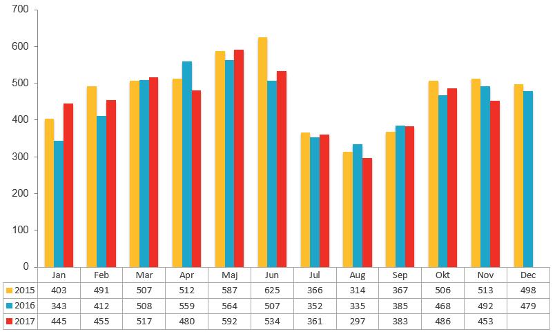 Konkursstatistik november 2017