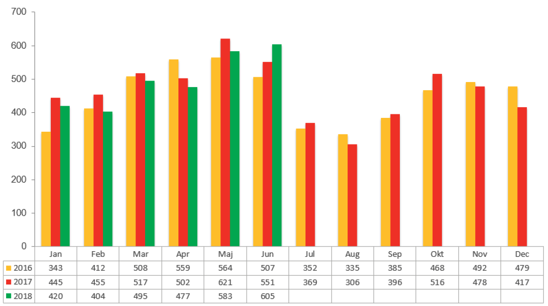 Konkursstatistik juni 2018