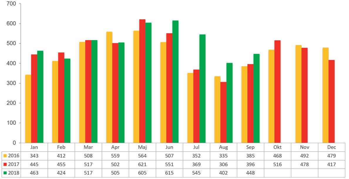 Konkursstatistik september 2018