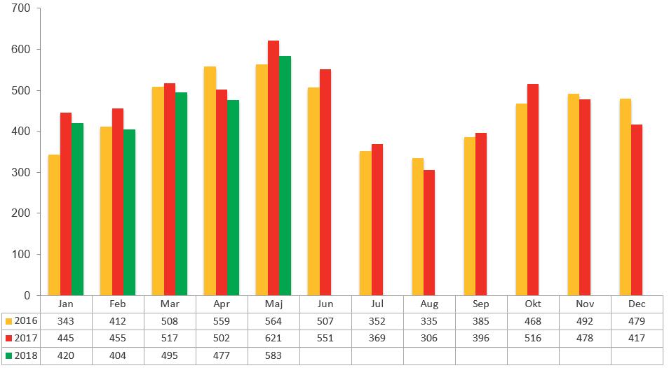 Konkursstatistik maj 2018