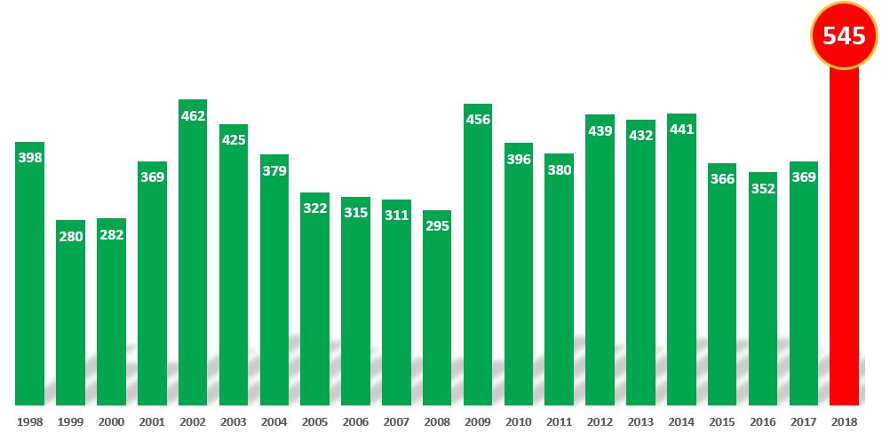 Aktiebolagskonkurser under julimånader senaste 20 åren