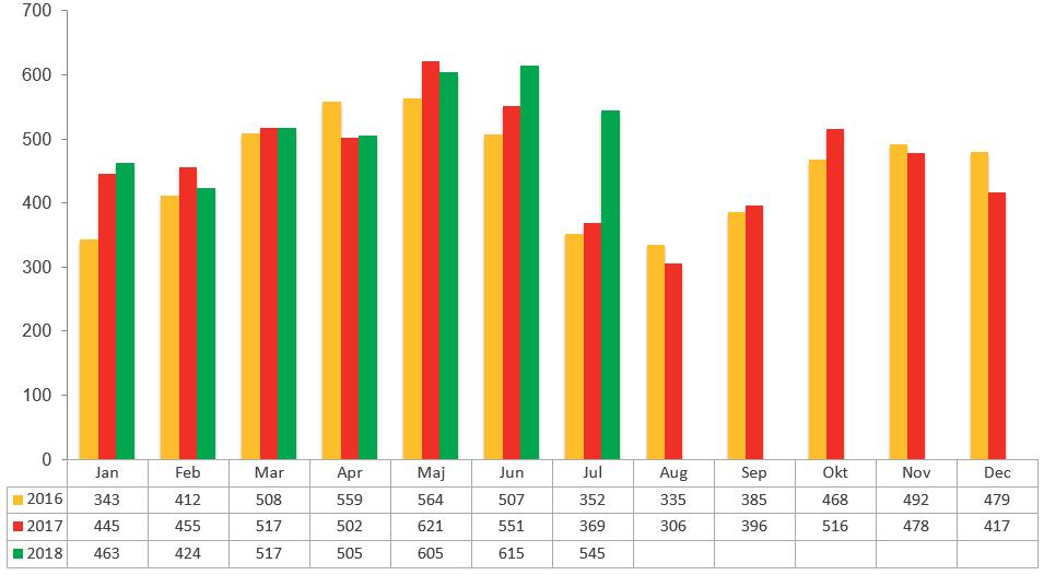 Konkursstatistik juli 2018
