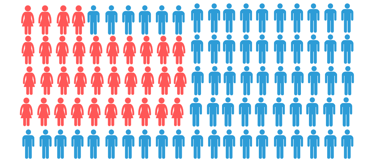 Endast 34 av de 100 företagen på topplistan har en majoritet kvinnliga anställda