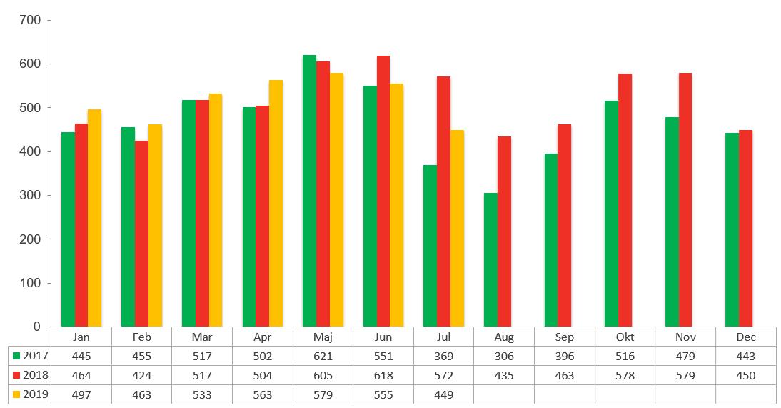 Konkursstatistik juni 2019