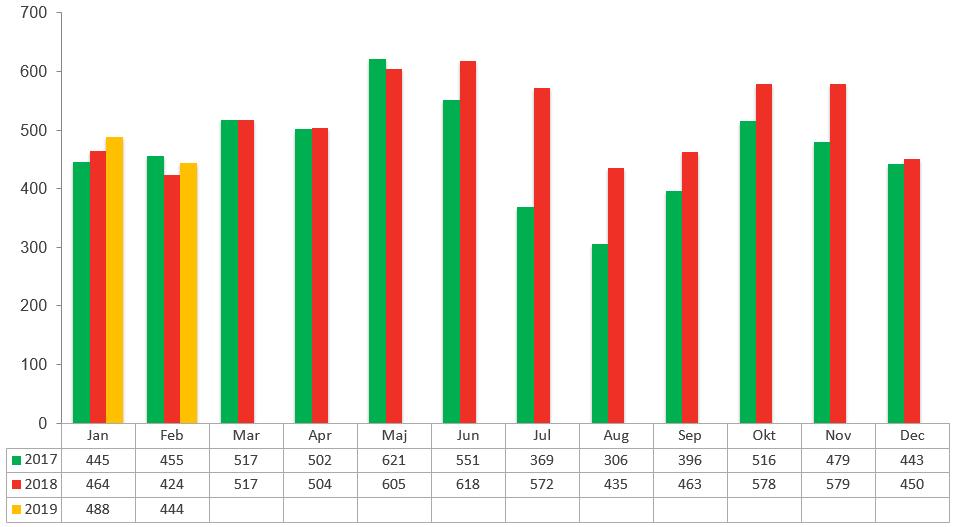Konkursstatistik