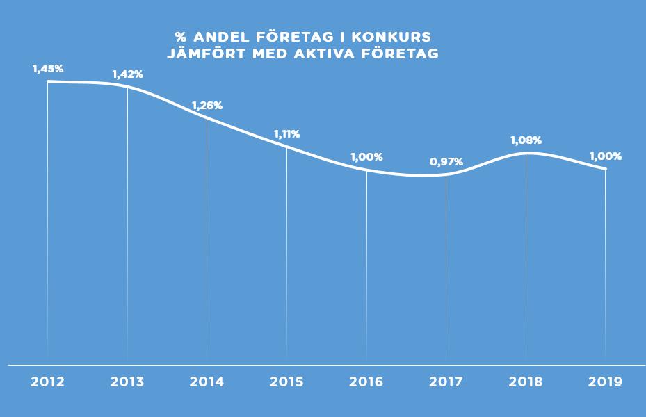 % andel företag i konkurs jämfört med aktiva företag