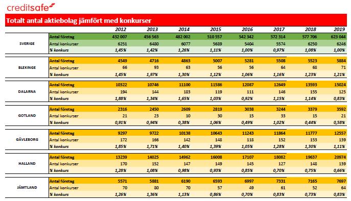 Totalt antal aktiebolag jämfört med konkurser per län 2012 - 2019