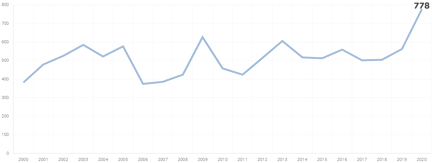 Antal konkurser under april månad 2000 - 2020