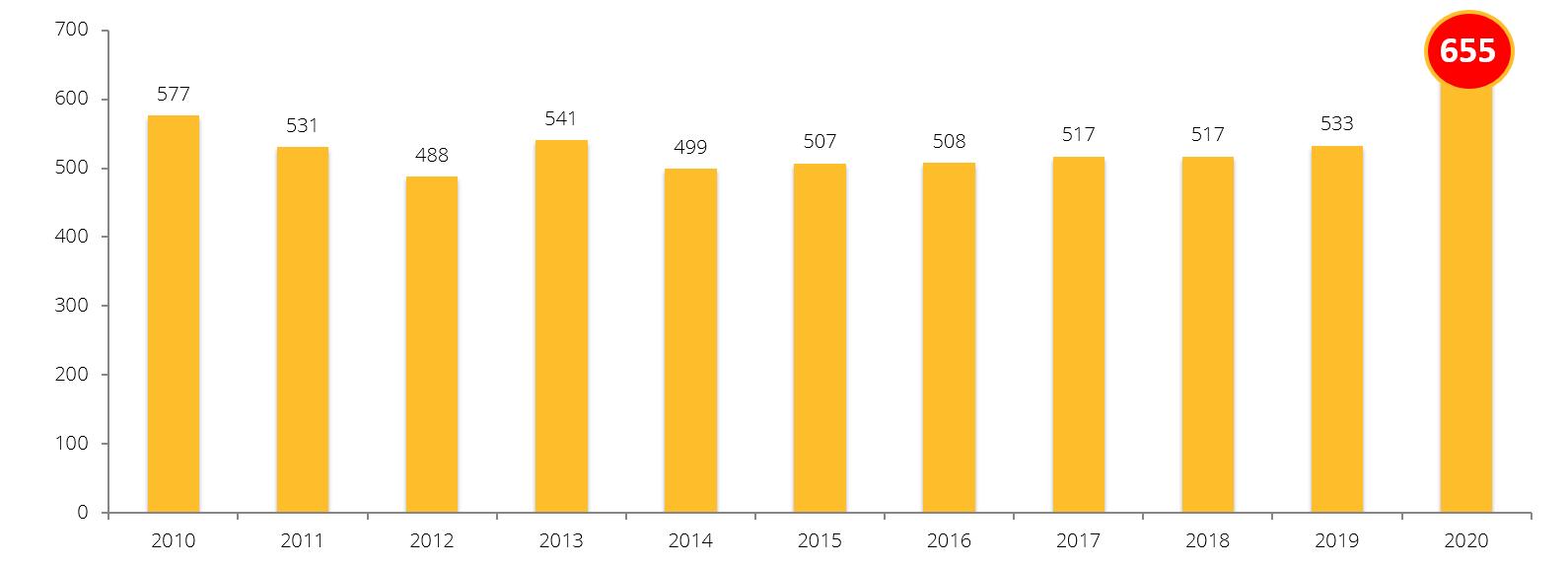 Antal konkurser under mars månad 201- - 2020