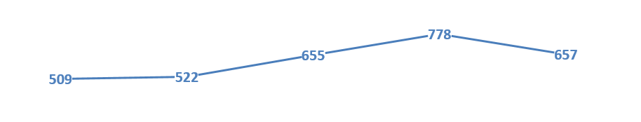 Antal konkurser under januari - maj 2020