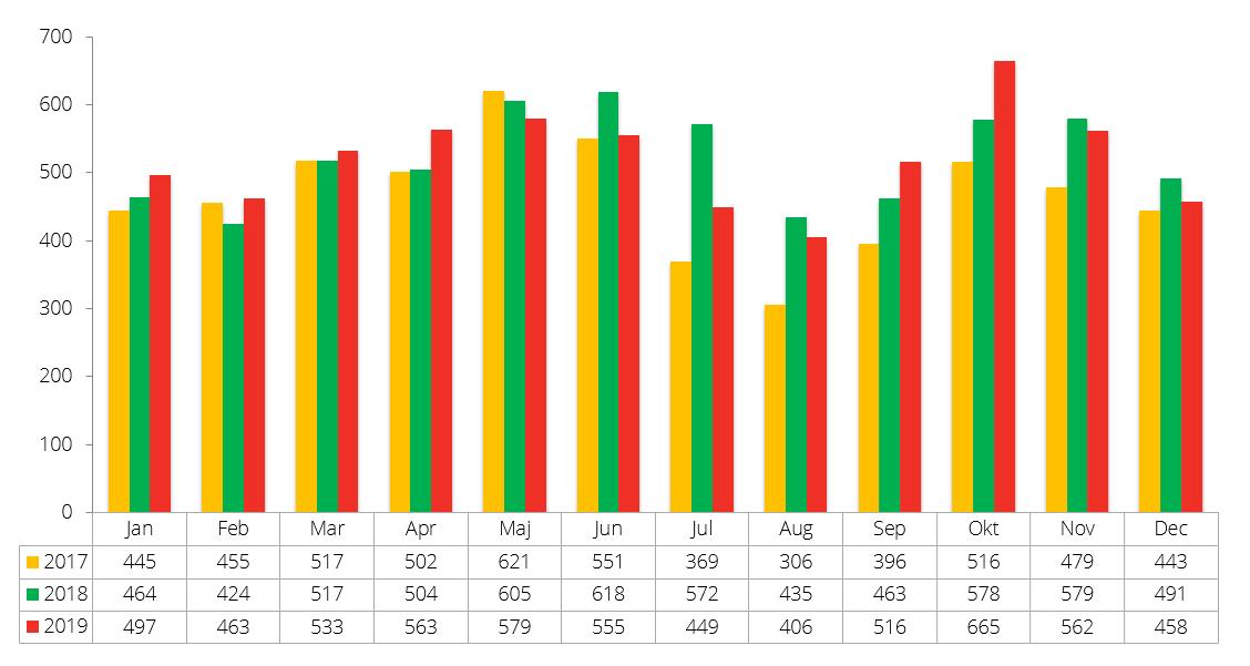 Konkursstatistik december 2019