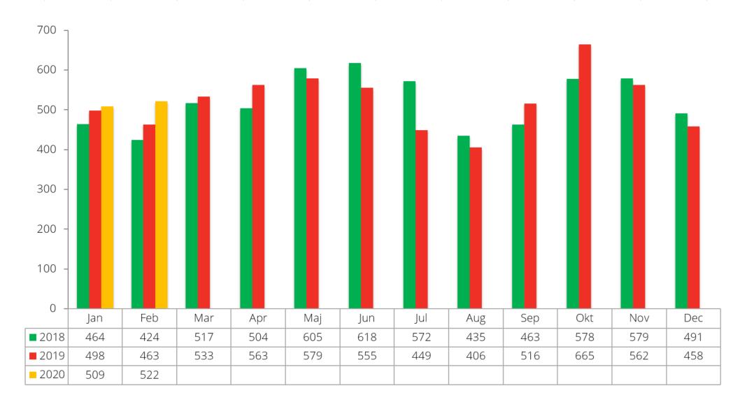 Konkursstatistik februari 2020