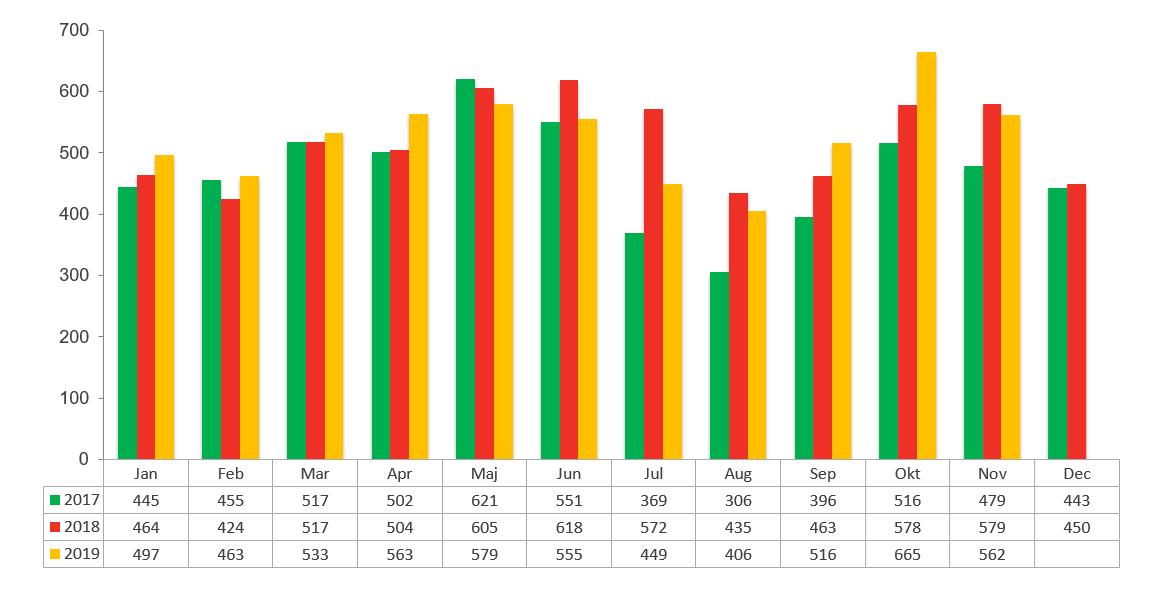 Konkursstatistik oktober 2019