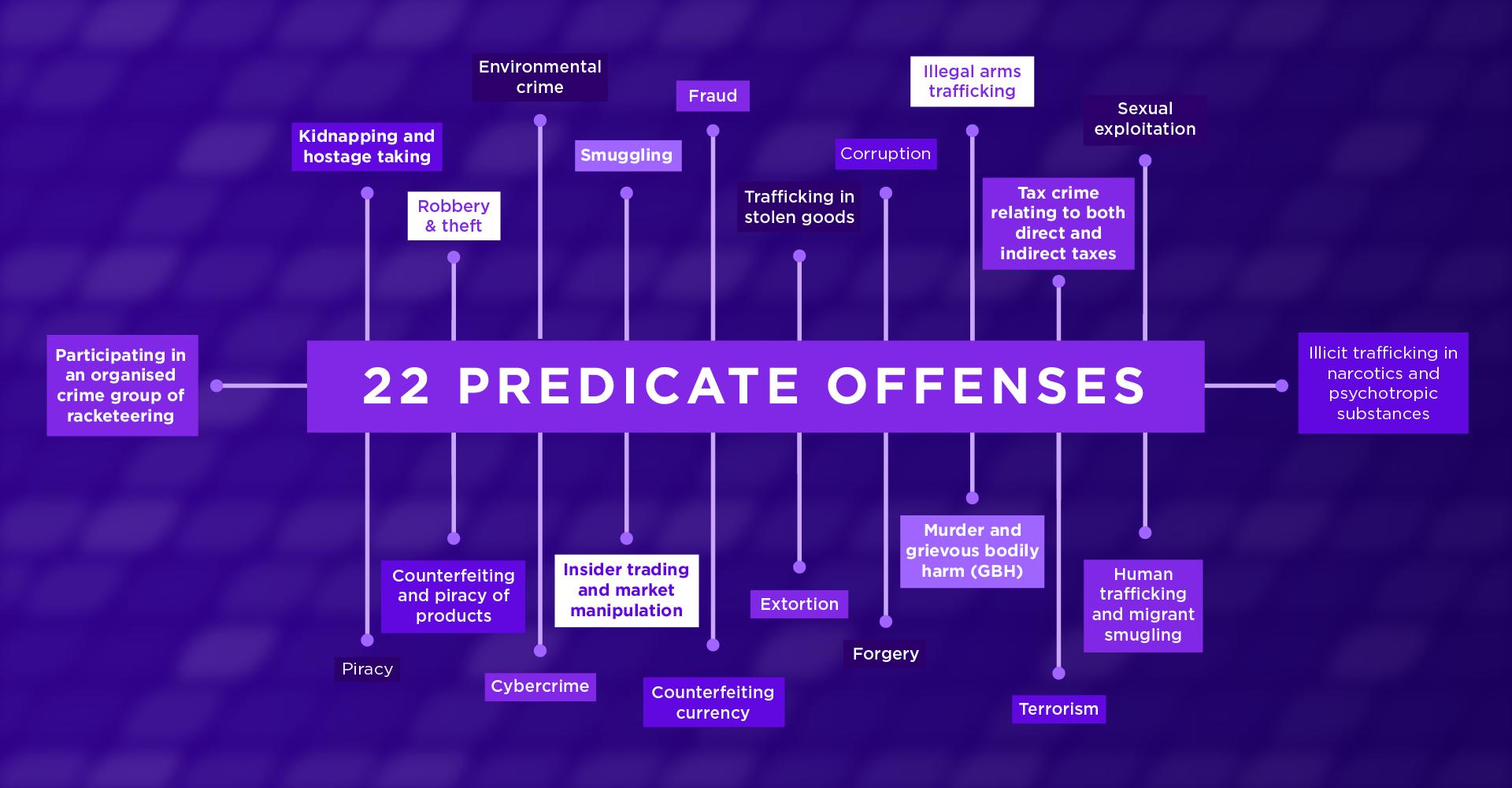 22 Predicate Offenses